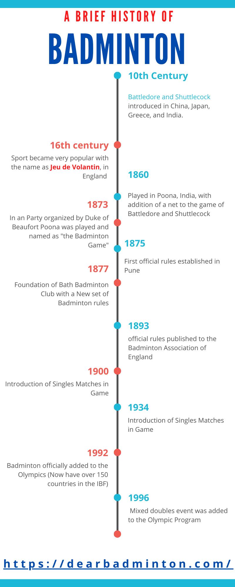 Badminton History Timeline